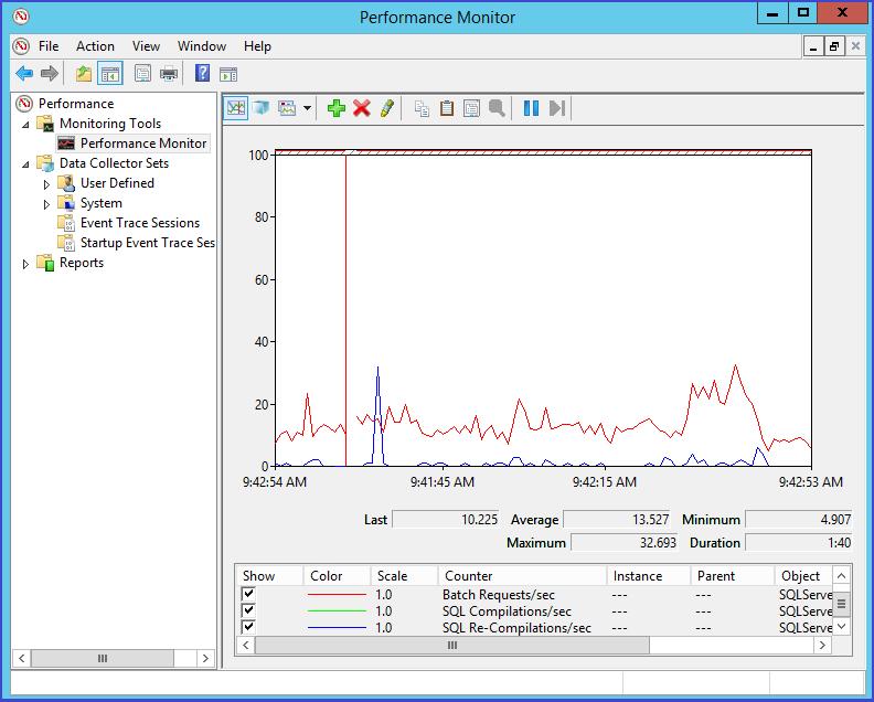 performance-counters-de-sql-server